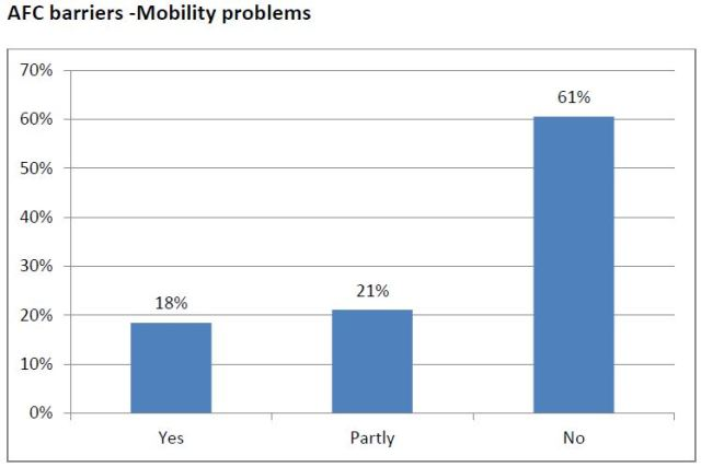 barriers- mobility