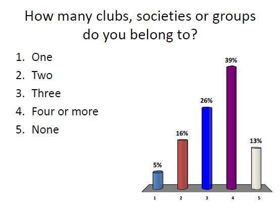 Clubs, societies, groups belong to