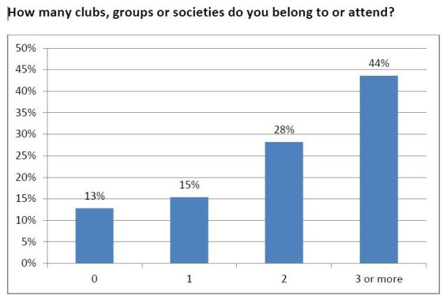 Clubs Societies Groups