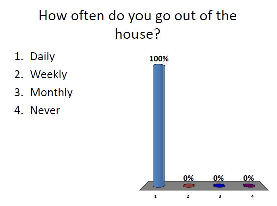 How often out of house