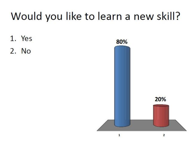 Learn new skill
