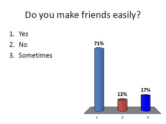 Make friends easily