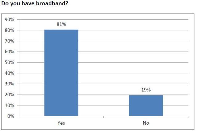 tech - broadband