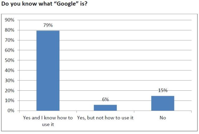 tech - google