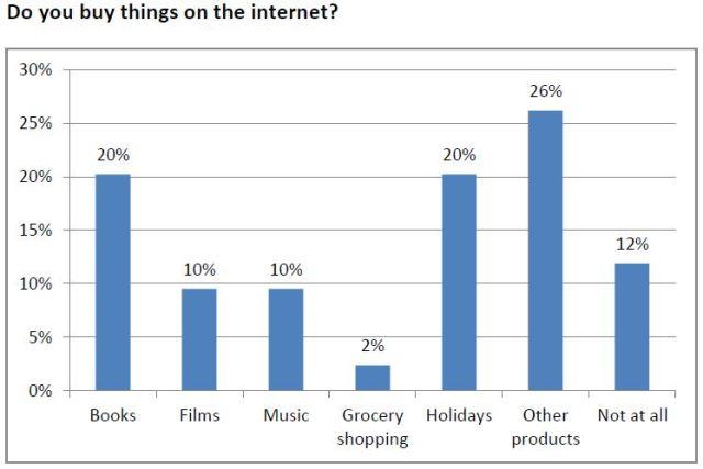tech - internet buying