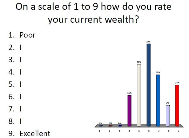 Wealth rating