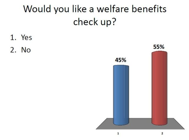 Welfare Benefit - Check up