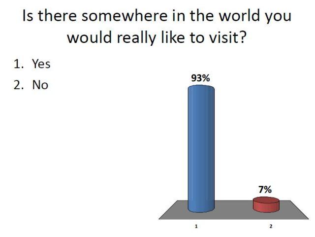 World visit