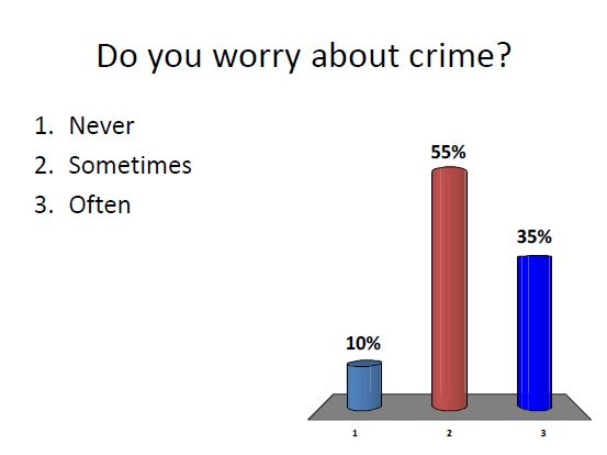 Worry about crime