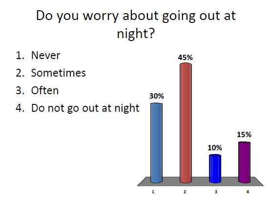 Worry going out at night