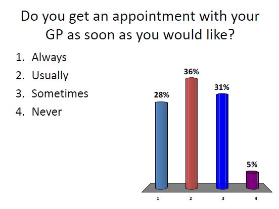 Appointment GP