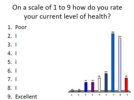 rate health