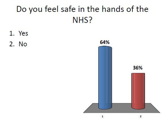 safe NHS