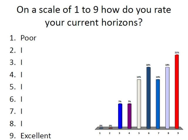 Horizons rating