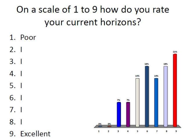 Horizons rating