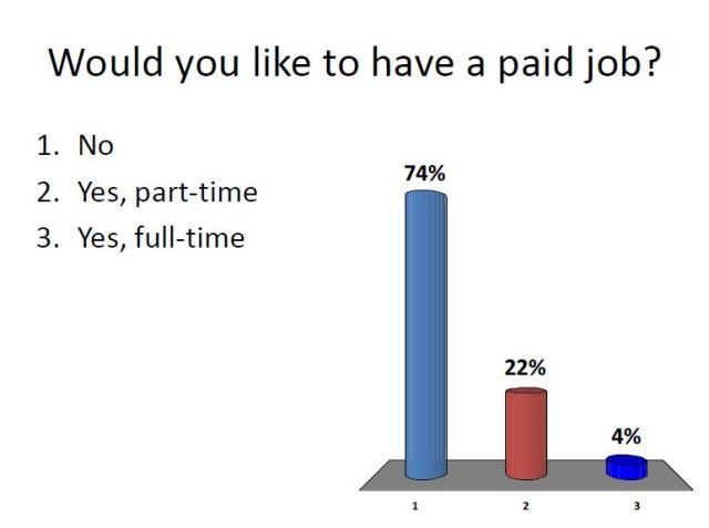 Paid Job